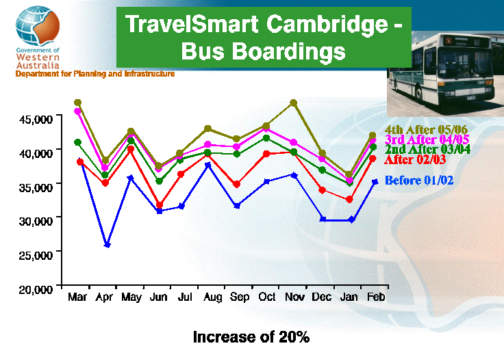 TravelSmart Cambridge- Bus Boardings